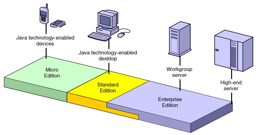 Які переваги має мова програмування Java